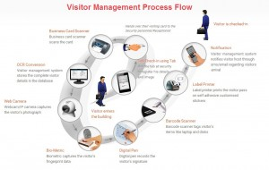 Problems with Manual Visitor Management Process